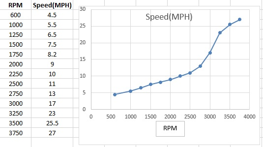 RPM vs Speed.jpg